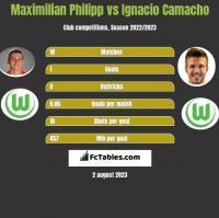 Maximilian Philipp vs Ignacio Camacho h2h player stats