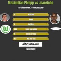 Maximilian Philipp vs Joaozinho h2h player stats