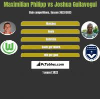 Maximilian Philipp vs Joshua Guilavogui h2h player stats