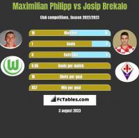 Maximilian Philipp vs Josip Brekalo h2h player stats