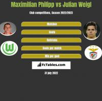 Maximilian Philipp vs Julian Weigl h2h player stats