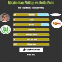 Maximilian Philipp vs Keita Endo h2h player stats