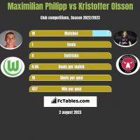 Maximilian Philipp vs Kristoffer Olsson h2h player stats