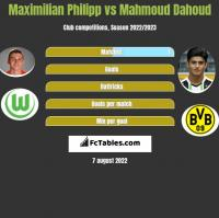 Maximilian Philipp vs Mahmoud Dahoud h2h player stats