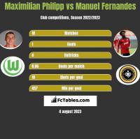 Maximilian Philipp vs Manuel Fernandes h2h player stats