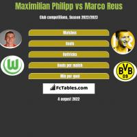 Maximilian Philipp vs Marco Reus h2h player stats