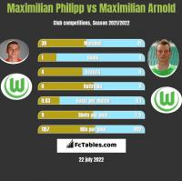 Maximilian Philipp vs Maximilian Arnold h2h player stats