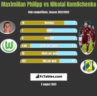 Maximilian Philipp vs Nikolai Komlichenko h2h player stats