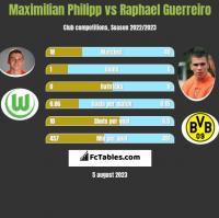 Maximilian Philipp vs Raphael Guerreiro h2h player stats