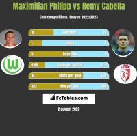 Maximilian Philipp vs Remy Cabella h2h player stats