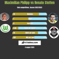 Maximilian Philipp vs Renato Steffen h2h player stats