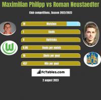 Maximilian Philipp vs Roman Neustaedter h2h player stats