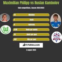 Maximilian Philipp vs Rusłan Kambolow h2h player stats