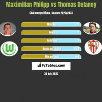 Maximilian Philipp vs Thomas Delaney h2h player stats