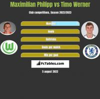 Maximilian Philipp vs Timo Werner h2h player stats