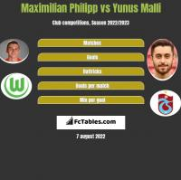 Maximilian Philipp vs Yunus Malli h2h player stats