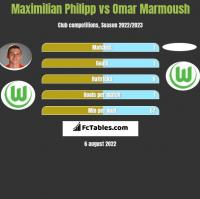 Maximilian Philipp vs Omar Marmoush h2h player stats