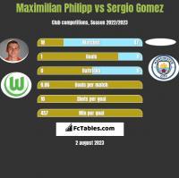 Maximilian Philipp vs Sergio Gomez h2h player stats
