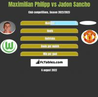 Maximilian Philipp vs Jadon Sancho h2h player stats