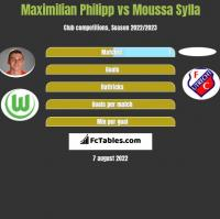 Maximilian Philipp vs Moussa Sylla h2h player stats