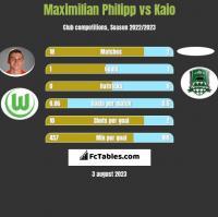 Maximilian Philipp vs Kaio h2h player stats