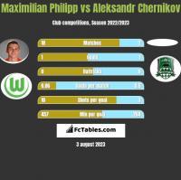 Maximilian Philipp vs Aleksandr Chernikov h2h player stats