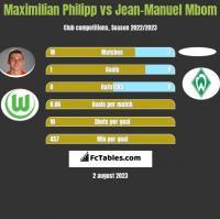 Maximilian Philipp vs Jean-Manuel Mbom h2h player stats