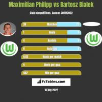 Maximilian Philipp vs Bartosz Bialek h2h player stats