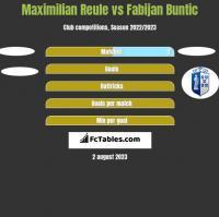 Maximilian Reule vs Fabijan Buntic h2h player stats