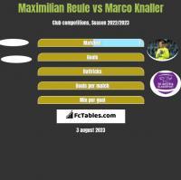 Maximilian Reule vs Marco Knaller h2h player stats