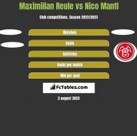 Maximilian Reule vs Nico Mantl h2h player stats