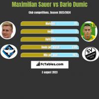 Maximilian Sauer vs Dario Dumic h2h player stats