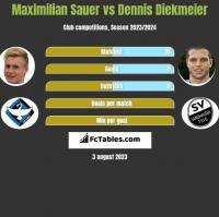 Maximilian Sauer vs Dennis Diekmeier h2h player stats