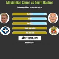 Maximilian Sauer vs Gerrit Nauber h2h player stats
