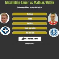 Maximilian Sauer vs Mathias Wittek h2h player stats