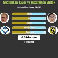 Maximilian Sauer vs Maximilian Wittek h2h player stats