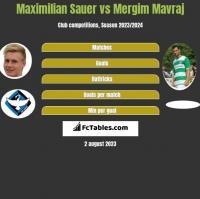 Maximilian Sauer vs Mergim Mavraj h2h player stats