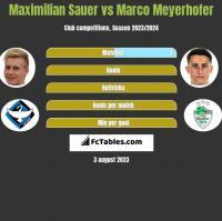 Maximilian Sauer vs Marco Meyerhofer h2h player stats