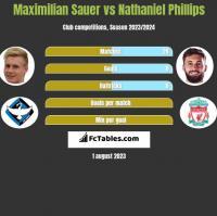 Maximilian Sauer vs Nathaniel Phillips h2h player stats
