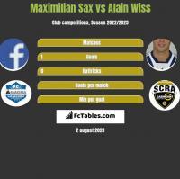Maximilian Sax vs Alain Wiss h2h player stats