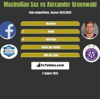 Maximilian Sax vs Alexander Gruenwald h2h player stats