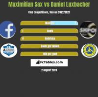 Maximilian Sax vs Daniel Luxbacher h2h player stats
