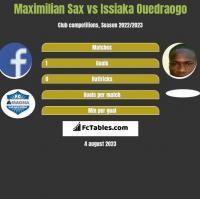 Maximilian Sax vs Issiaka Ouedraogo h2h player stats