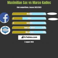 Maximilian Sax vs Marco Kadlec h2h player stats