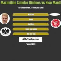 Maximilian Schulze-Niehues vs Nico Mantl h2h player stats