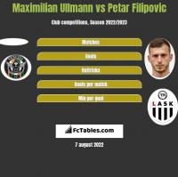 Maximilian Ullmann vs Petar Filipovic h2h player stats
