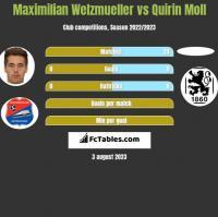 Maximilian Welzmueller vs Quirin Moll h2h player stats