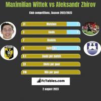 Maximilian Wittek vs Aleksandr Zhirov h2h player stats