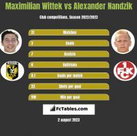 Maximilian Wittek vs Alexander Nandzik h2h player stats