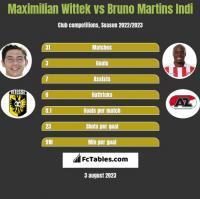 Maximilian Wittek vs Bruno Martins Indi h2h player stats
